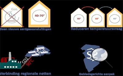 Pijnacker-Nootdorp van het gas af