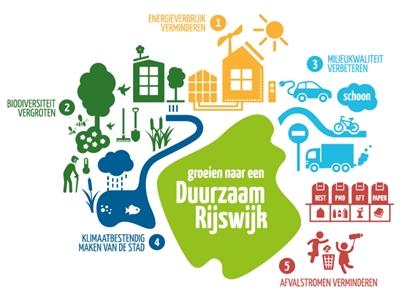 Energietransitie Rijswijk